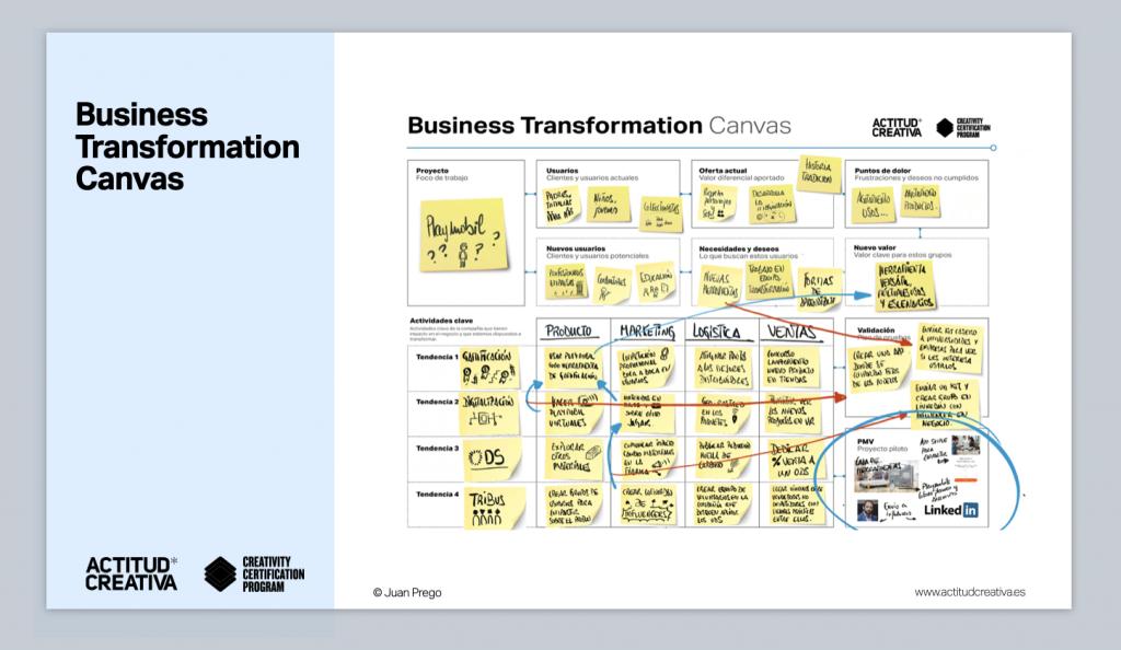 Business Transformation Canvas